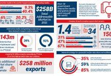 New Zealand Interactive infographic