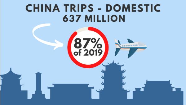 Golden Week Travel - infographic
