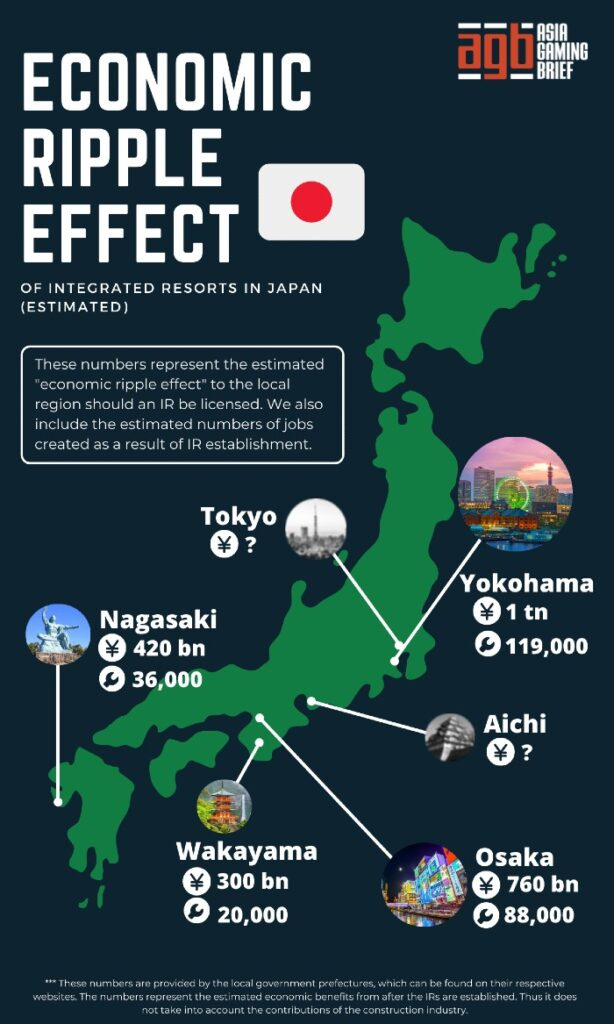 Japan IR economic benefits