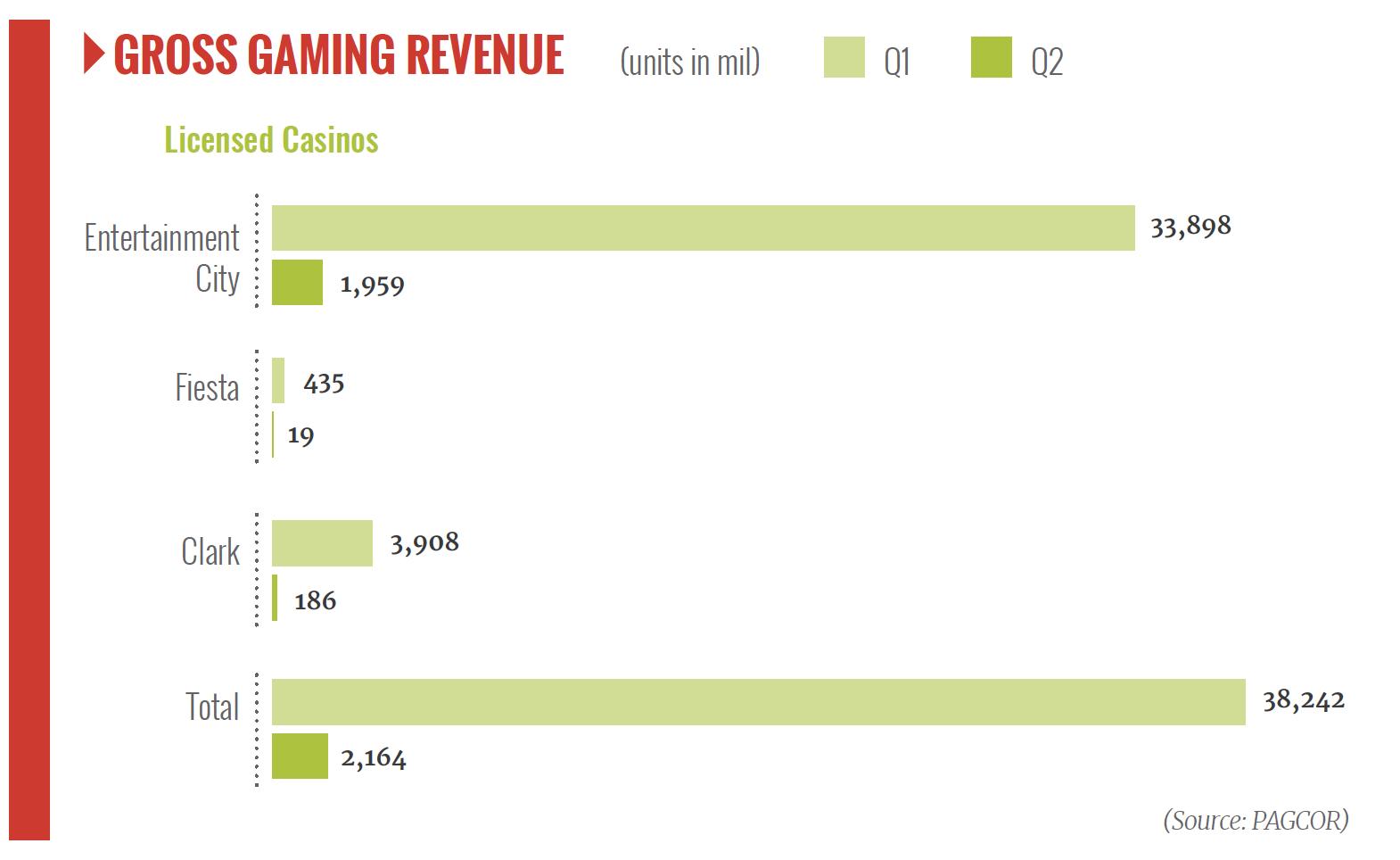 GGR Q2 licensed casinos Philippine