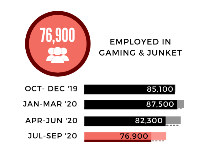 Gaming and Junkets employment