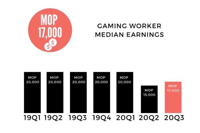 Gaming worker average earnings
