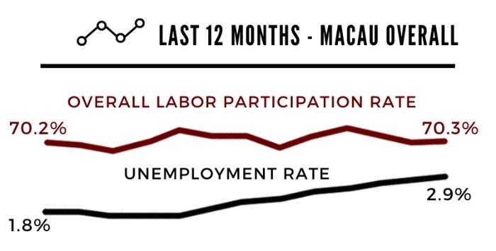 Macau job rates 12 months