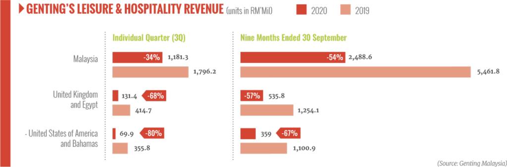 Genting revenue