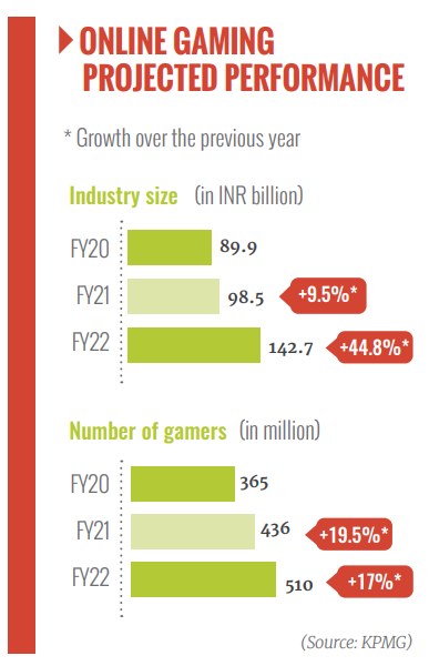Online Gaming Performance in India