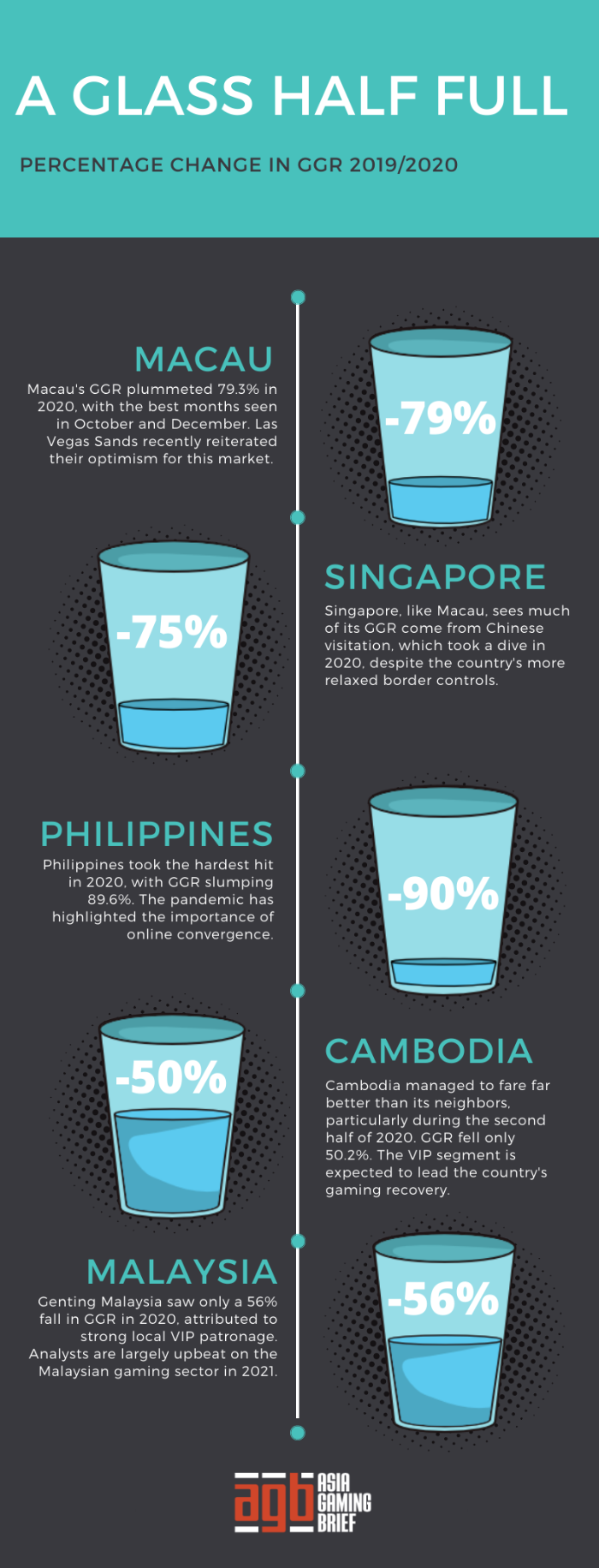 Asia, GGR, infographic