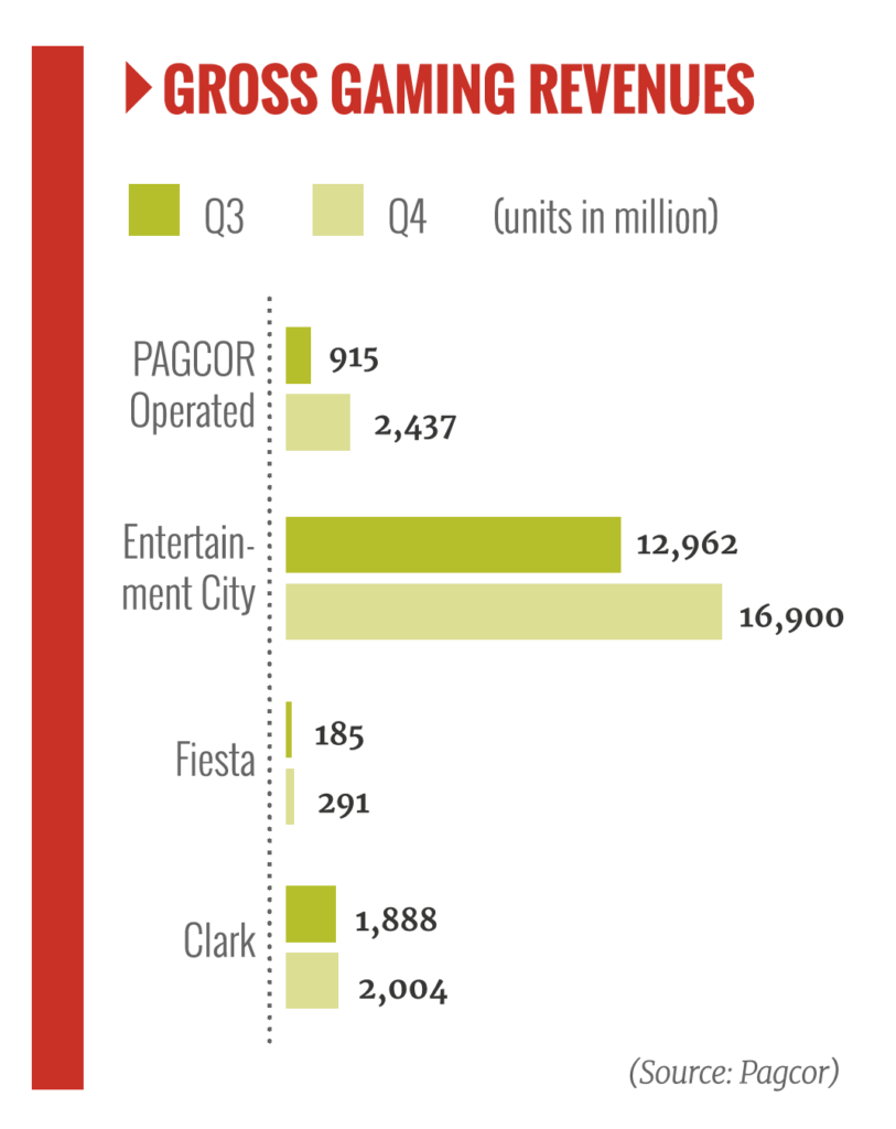 gross gaming revenue, phillipines