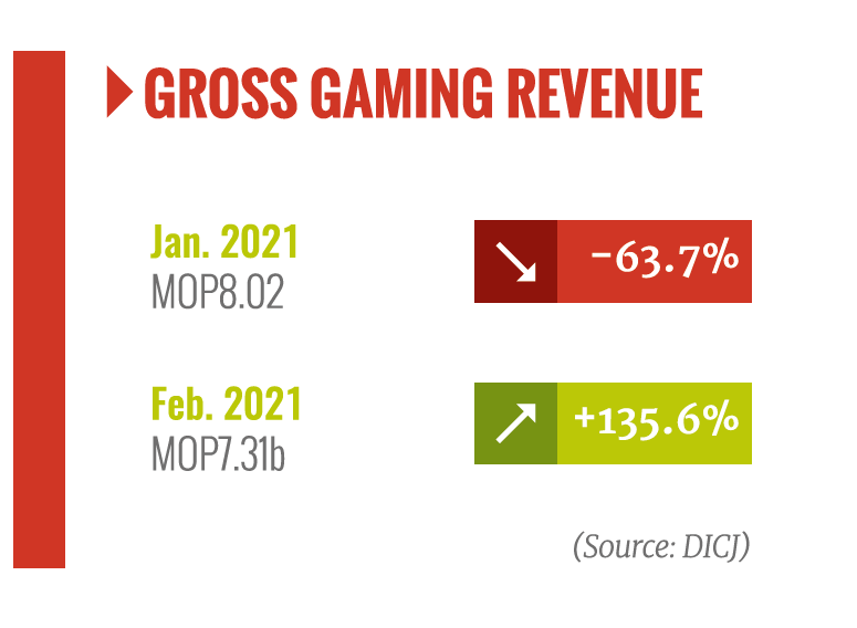 macau, gross gaming revenue